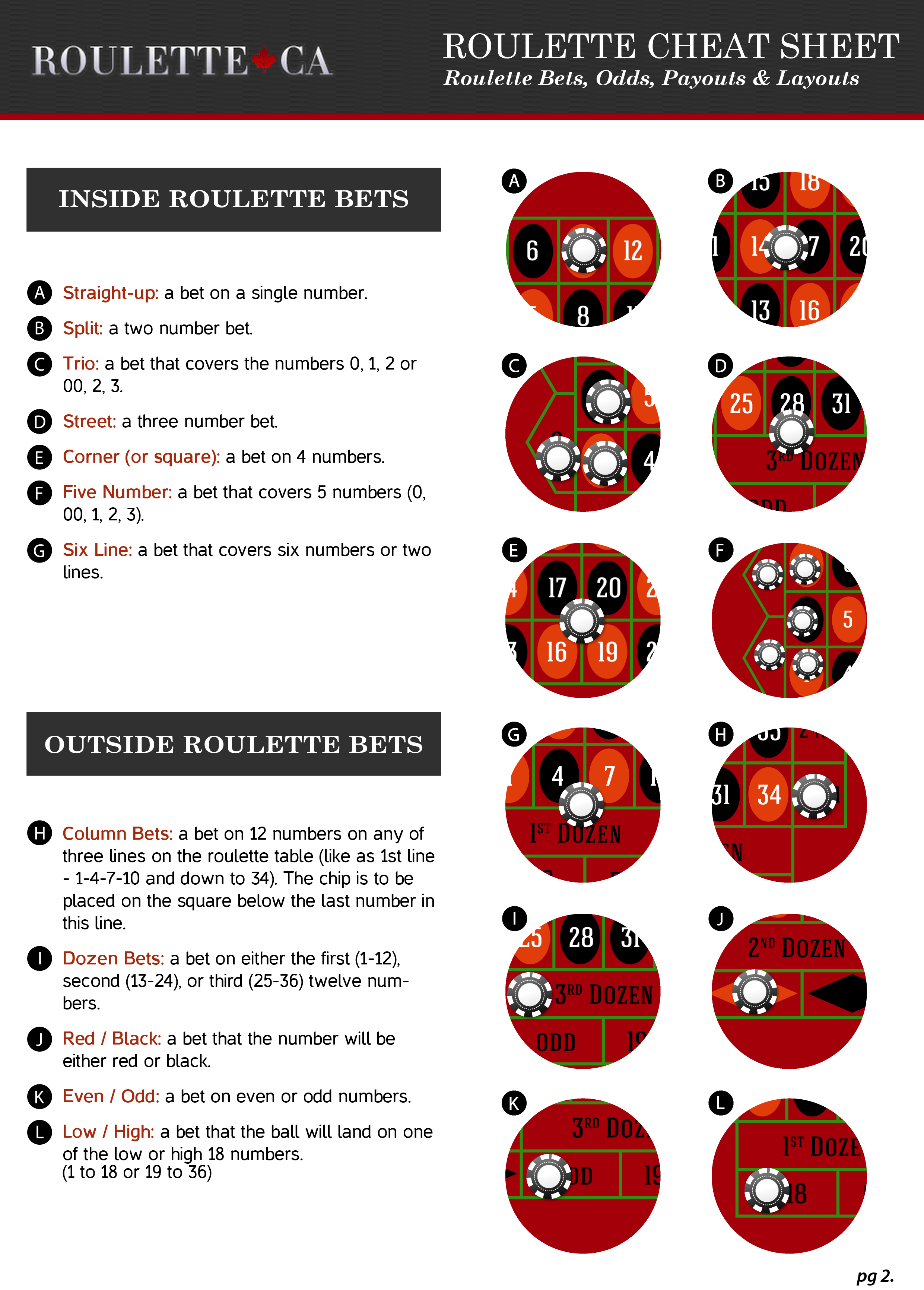 Roulette Bets Guide - Cheat Sheet